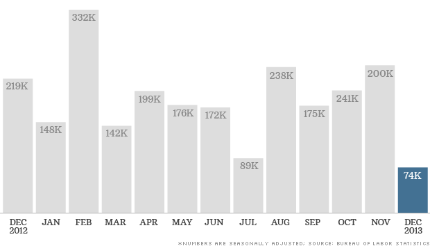 140110014738-monthly-jobs-december-2013-620xa