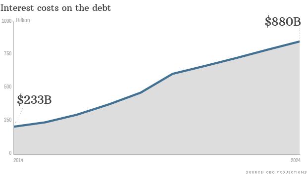 140204182551-interest-costs-debt-620xa