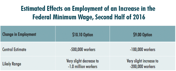 CBO impact on jobs min wage