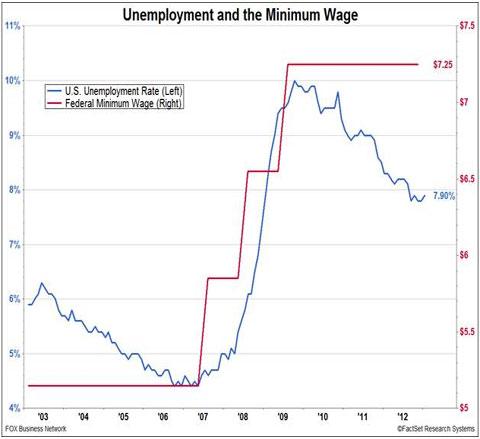unemployment-min-wage-chart