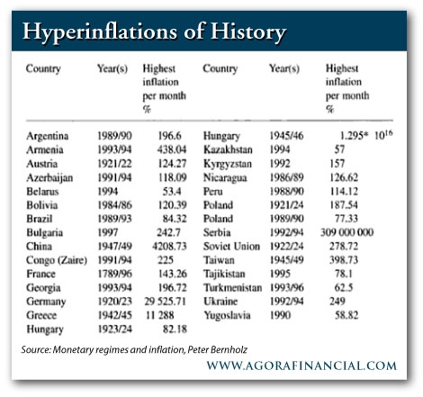 Hyperinflations of History