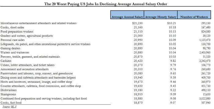 Bottom 20 Jobs