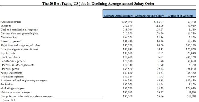 Top 20 Jobs