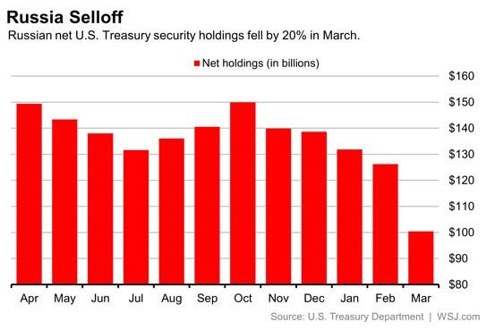 Russia-US-treasuries