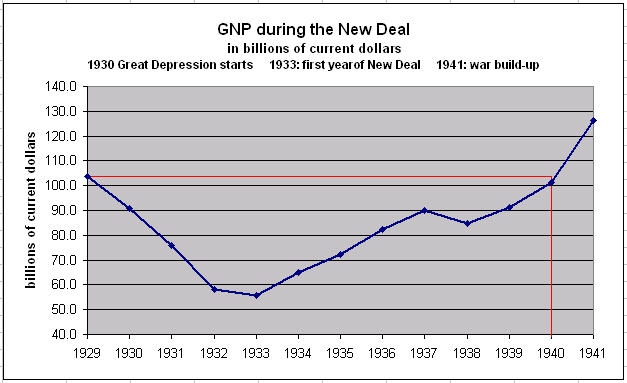 GNP during the New Deal