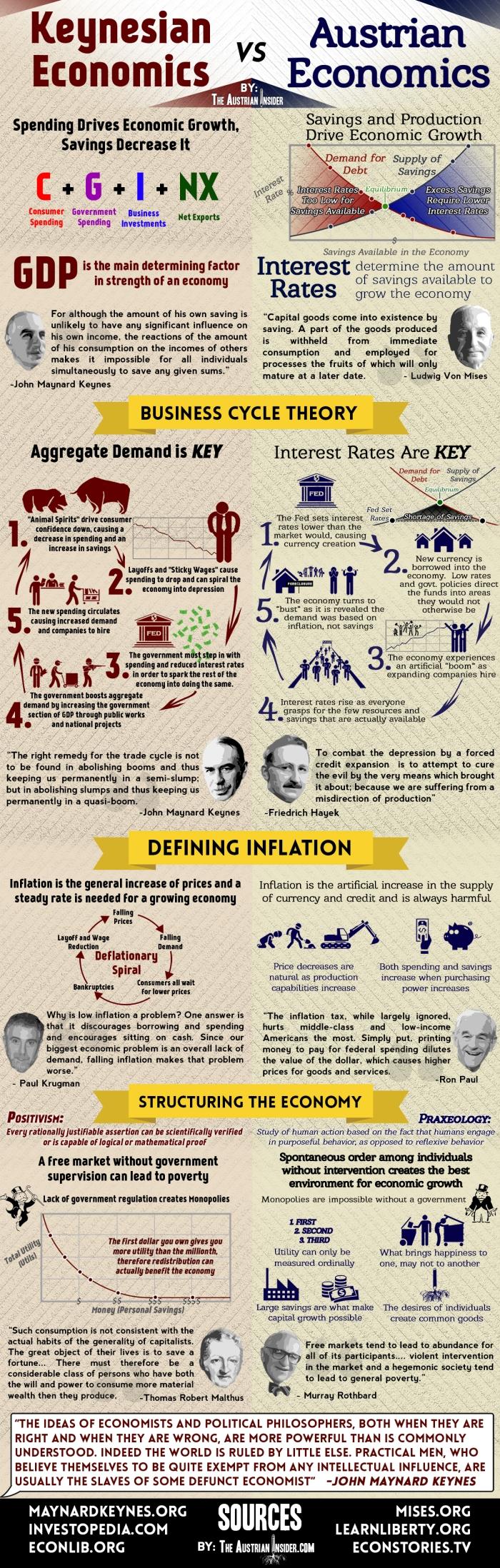 Keynesian vs Austrian
