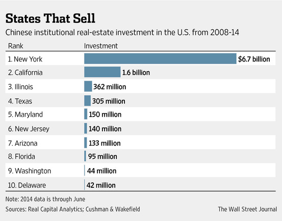 US states China investments