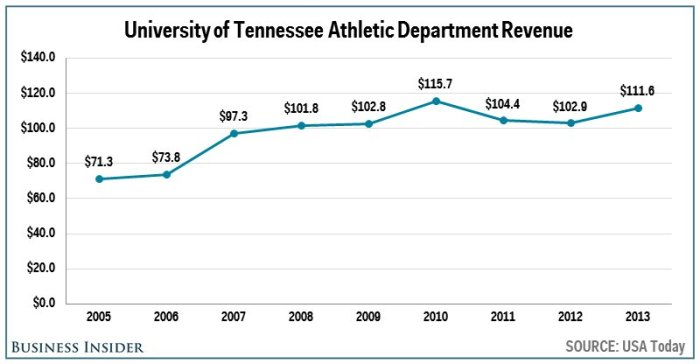 no-10-tennessee--1116-million