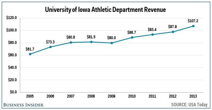 no-11-iowa--1072-million
