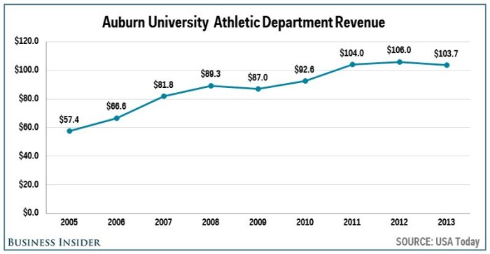 no-13-auburn--1037-million
