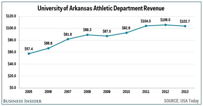 no-14-arkansas--998-million