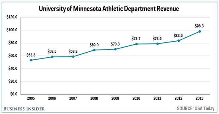 no-15-minnesota--983-million