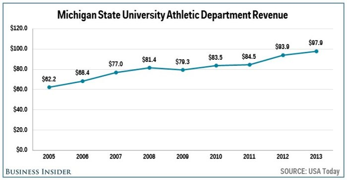 no-17-michigan-state--979-million
