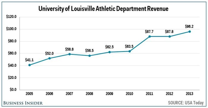 no-18-louisville--962-million