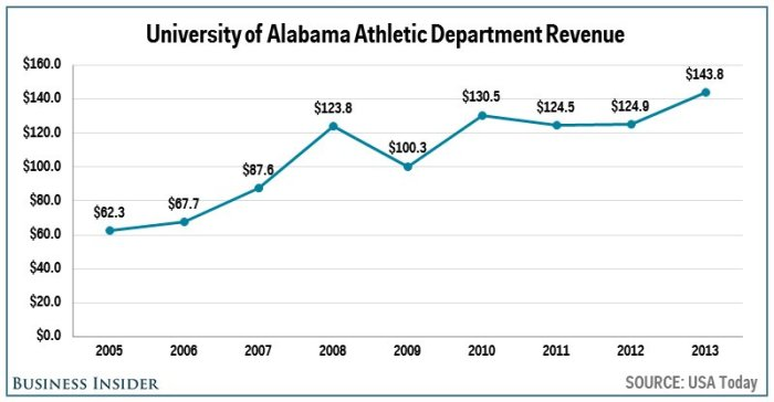 no-3-alabama--1438-million