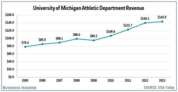 no-4-michigan--1435-million