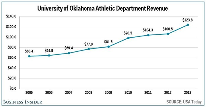 no-7-oklahoma--1238-million