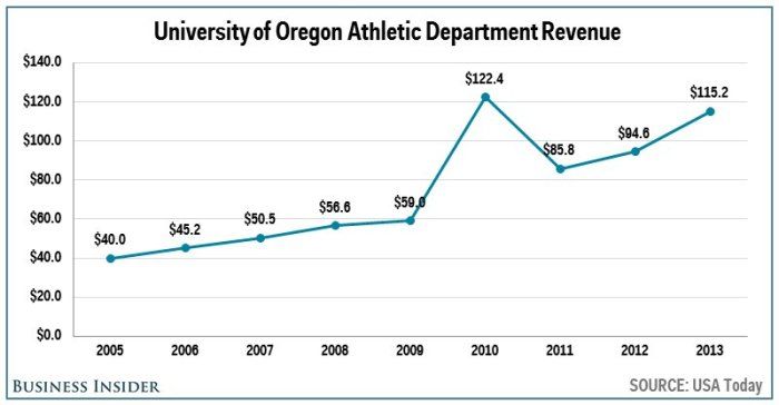 no-9-oregon--1152-million