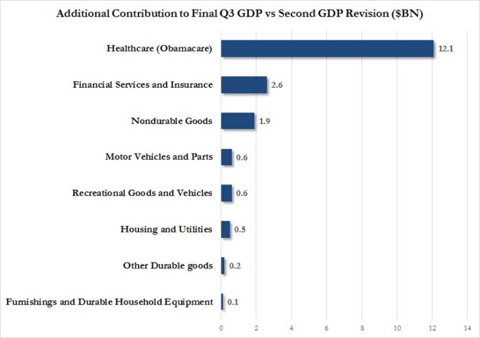 Final Q3 GDP contribution_2