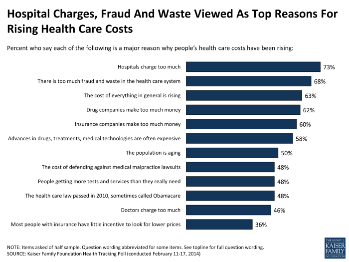hospital-charges-fraud-and-waste-viewed-as-top-reasons-for-rising-health-care-costs-polling