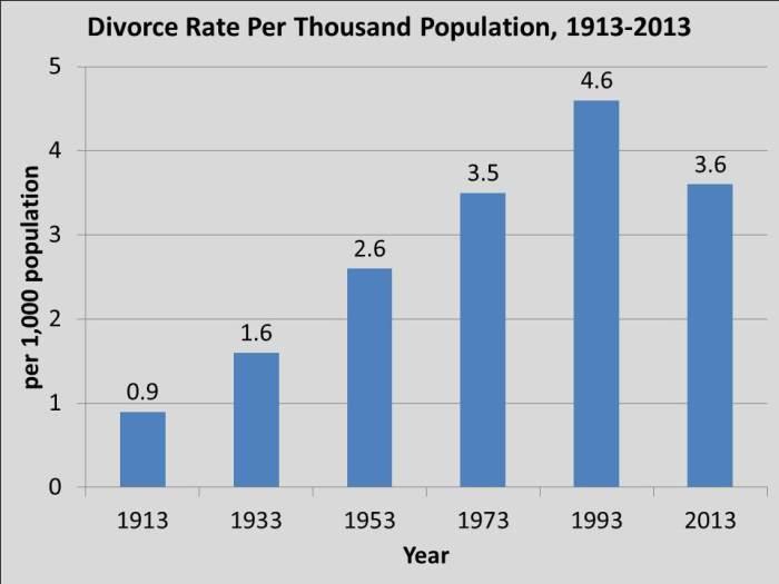 divorce rate 2