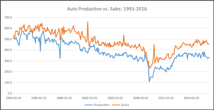 Domestic Auto Production and Sales