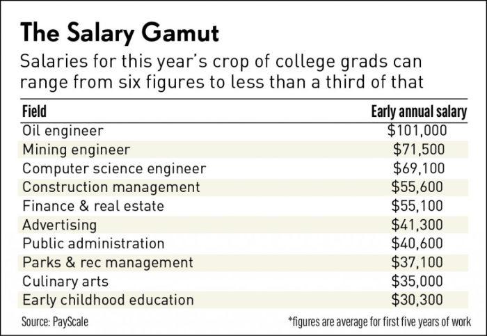 Majors & Salaries