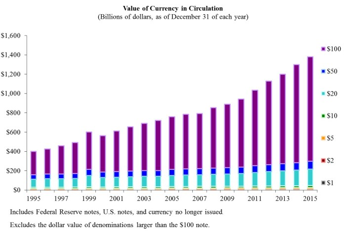 value-of-currency-in-circulation