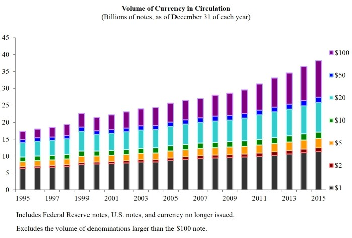 volume-of-currency-in-circulation